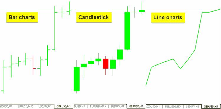 วิธีดู กราฟแท่งเทียน Bar charts Candlestick Line charts