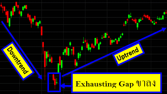 Exhausting Gap in Downtrend