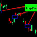 ความหมายของ Gap หรือ Window ที่เกิดขึ้นในกราฟ