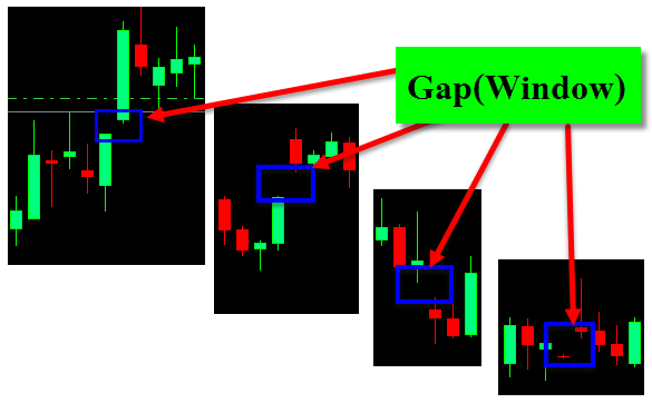 Gap-Window-Candlestick