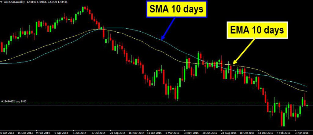 Moving-Average-SMA-EMA-Example