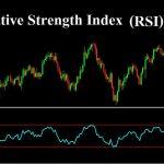 Relative Strength Index (RSI) ประโยชน์และการนำไปใช้งาน