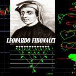 วิธีการตั้งค่าและใช้งาน fibonacci