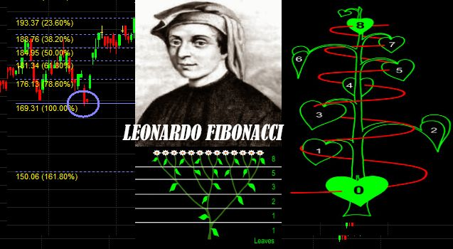 Leonardo-Fibonacci-Retracement