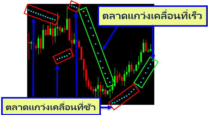 Parabolic-SAR-Indicates-the-market-swing-fast-or-slow