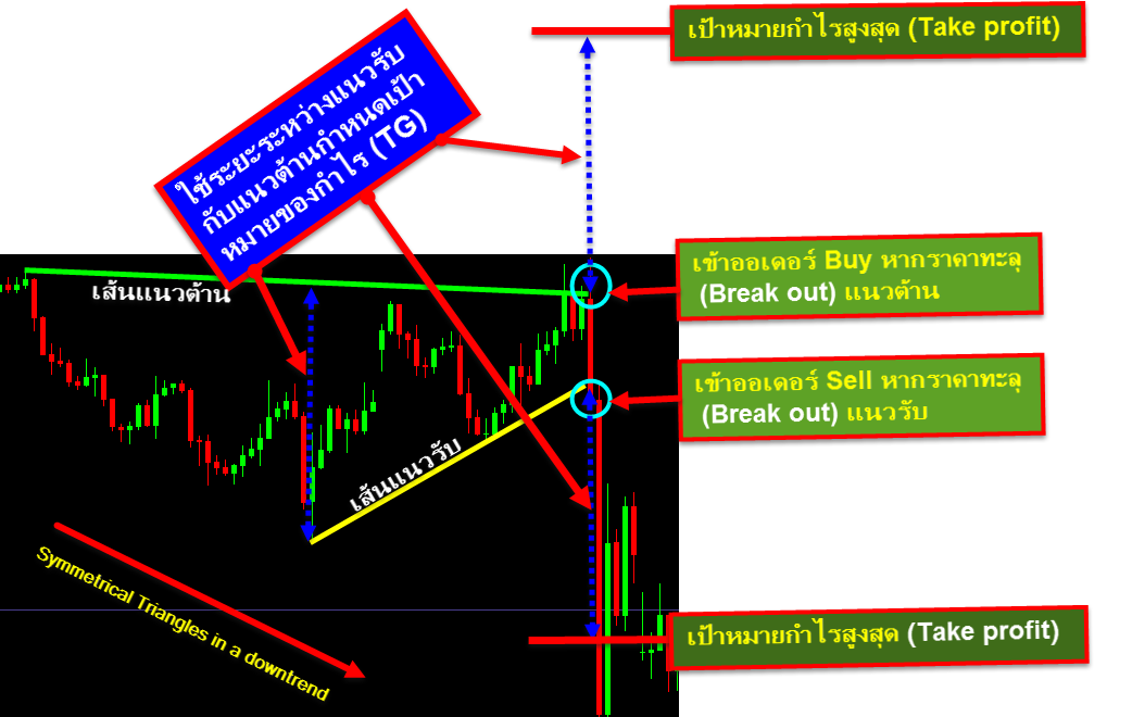 use symmetrical triangles for spot trading and target profit 1