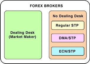 ประเภทโบรกเกอร์ Forex