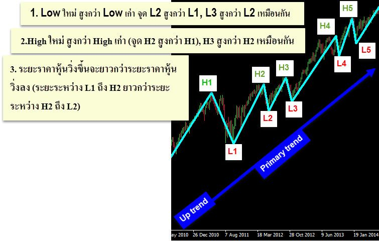 a-sample-Primary-trend-Dow-Theory-up-trend-forex-in-thai