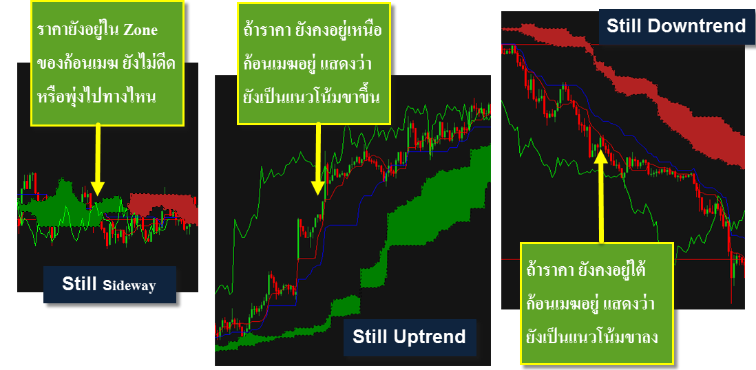 ichimoku-tell-still--uptrend-or-downtrend-forex-in-thai