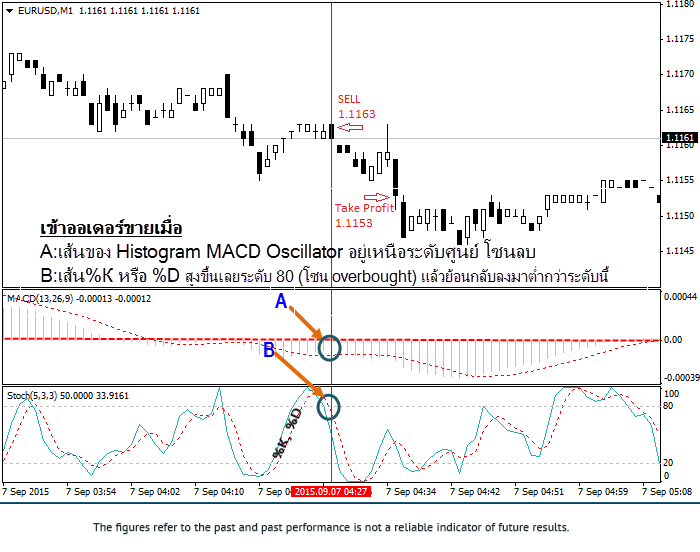 Forex-in-thai-Strategy-Scalping-system-10-points-By-MACD-Stochastic-Oscillator-Short