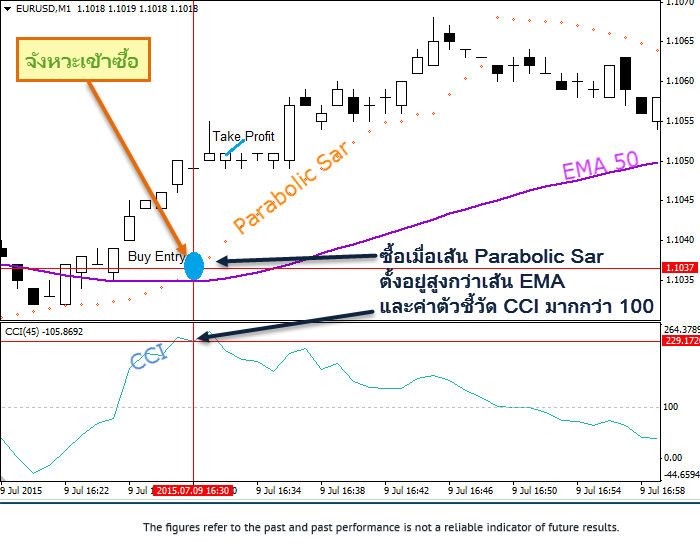 Scalping-Parabolic Sar-CCI-buy