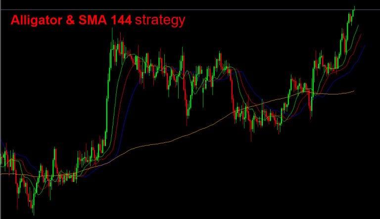 Alligator SMA strategy